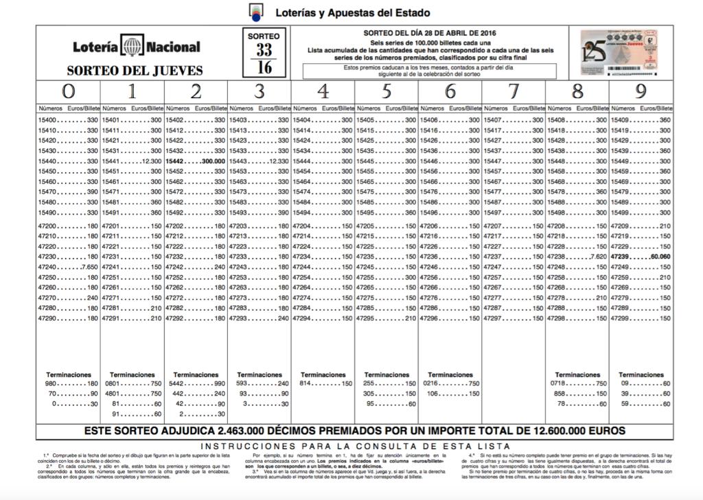 Lista Lotería Nacional 28 abril 2016 Sorteo 33