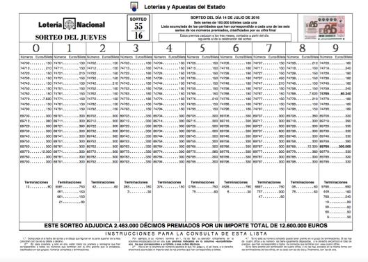 Lista Lotería Nacional 14 julio 2016 Sorteo 55