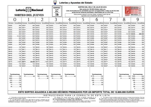 Lista Lotería Nacional 21 julio 2016 Sorteo 57