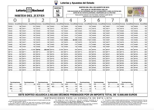 Lista Lotería Nacional 4 agosto 2016 Sorteo 61